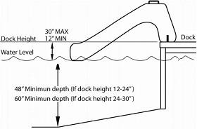Rave Dock Slide Required Specifications for Safe Installation