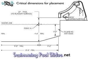 Important Slideaway Placement Dimensions